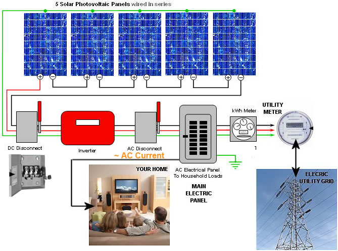 solar power wiring diagram wiring diagram and schematic design rv solar panel wiring diagram diagrams and schematics
